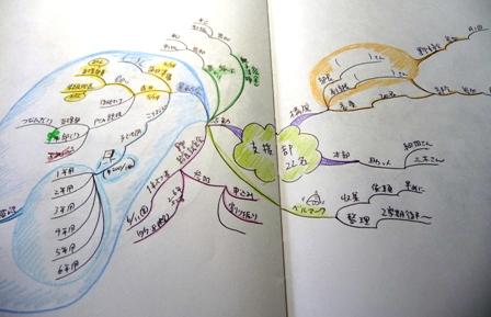 Mindmap2